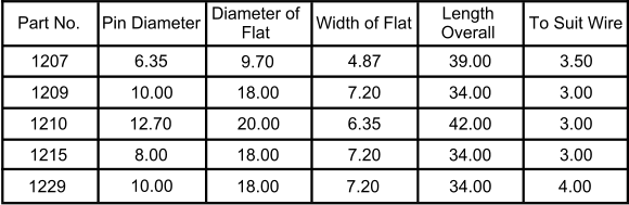 Part No. Pin Diameter Diameter of  Flat Width of Flat Length  Overall To Suit Wire 1207 7.20 4.87 20.00 18.00 9.70 8.00 12.70 10.00 6.35 1215 1210 1209 18.00 42.00 34.00 39.00 6.35 7.20 34.00 3.50 3.00 3.00 3.00 1229 10.00 18.00 7.20 34.00 4.00